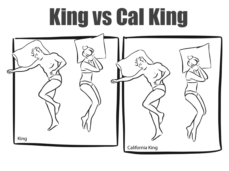 a graphic showing the difference in king size bed dimensions